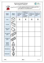 Describe and classify 3D shapes