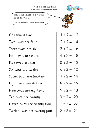 2 times table up to 12