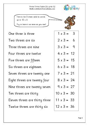 Number Names Worksheets learning 3 times tables : Learning 3 Times Tables Worksheets - 3rd grade math worksheets 2 ...