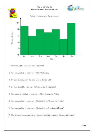 3707 More bar charts