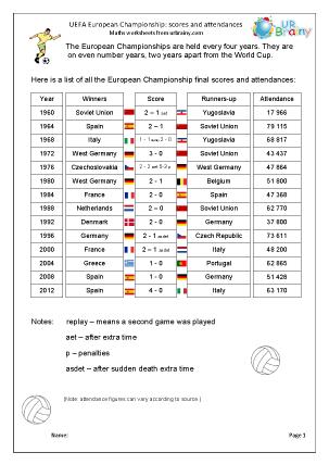 European Championship: final scores