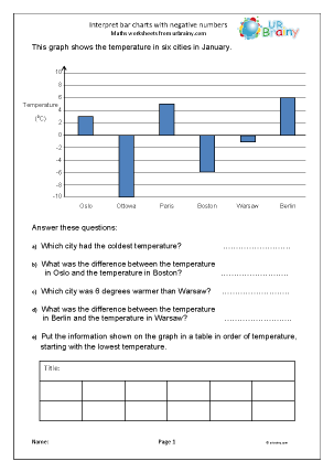 Interpreting negative bar charts
