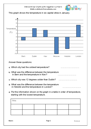 Preview of worksheet Interpreting negative bar charts (4S1)
