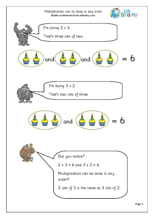 Multiplication in any order